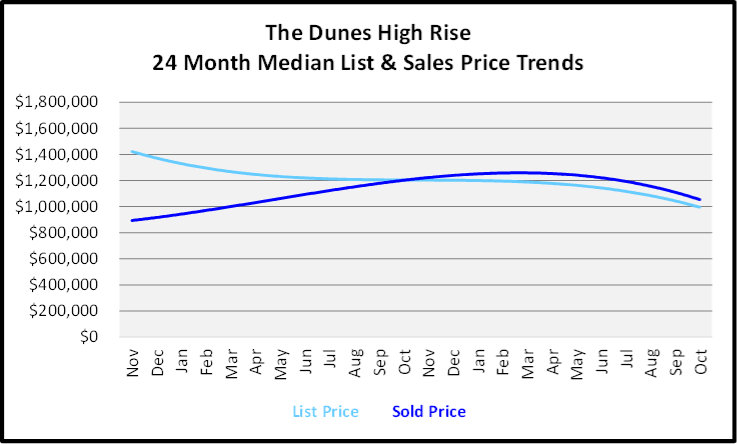 November 2019 Naples Real Estate Market Report The Dunes High Rise Median List & Sales Price Trend Graph