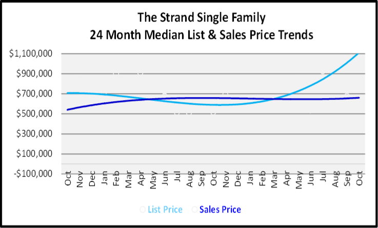 November 2019 Naples Real Estate Market Report The Strand Single Family Home Median List & Sales Price Trend Graph