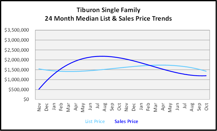 November 2019 Naples Real Estate Market Report Tiburon Single Family Home Median List & Sales Price Trend Graph