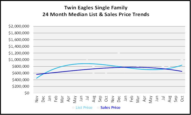 November 2019 Naples Real Estate Market Report Twin Eagles Single Family Home Median List & Sales Price Trend Graph