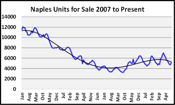 November 2019 Naples Real Estate Market Report Unites For Sale 2007 to Present Graph