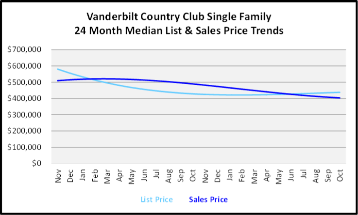 November 2019 Naples Real Estate Market Report Vanderbilt Country Club Single Family Home Median List & Sales Price Trend Graph