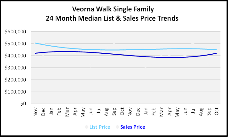 November 2019 Naples Real Estate Market Report Verona Walk Single Family Home Median List & Sales Price Trend Graph