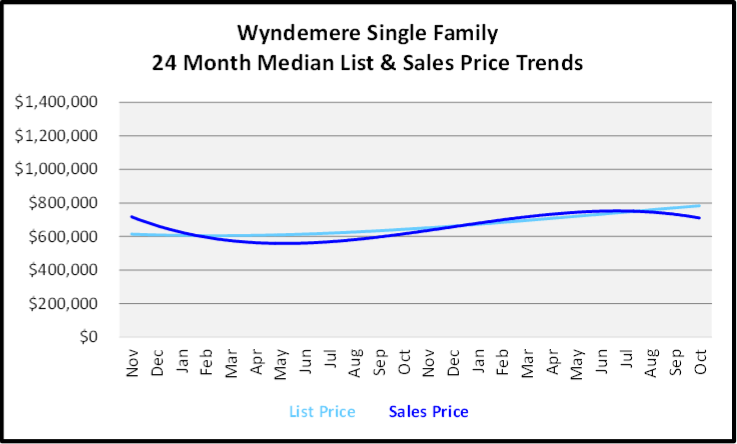 November 2019 Naples Real Estate Market Report Wyndemere Single Family Home Median List & Sales Price Trend Graph