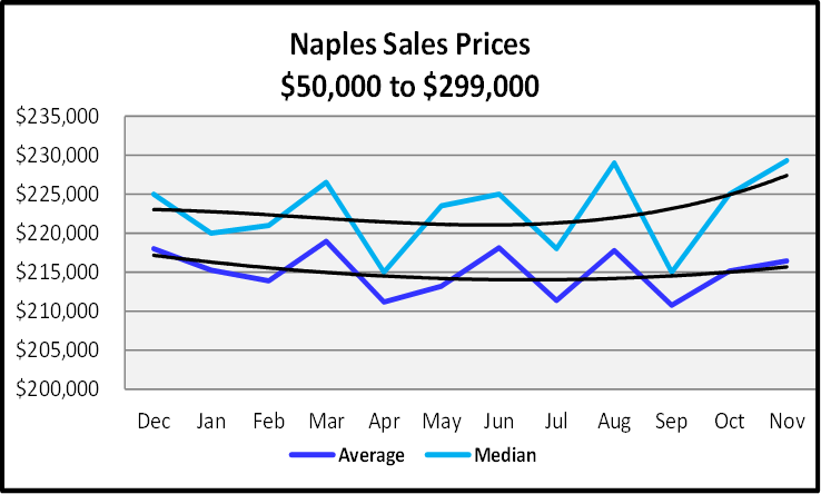 December 2019 Naples Real Estate Market Report $50,000 to $299,999 Sales Price Graph