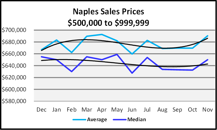 December 2019 Naples Real Estate Market Report $500,000 to $999,999 Sales Price Graph