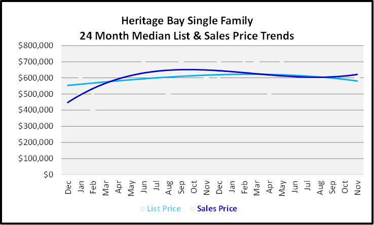 December 2019 Naples Real Estate Market Report Heritage Bay Single Family Homes Price Trends Graph