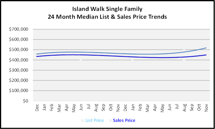 December 2019 Naples Real Estate Market Report Island Walk Single Family Homes Price Trends Graph