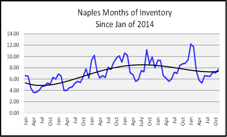 December 2019 Naples Real Estate Market Report Months of Inventory Since 2014 Graph