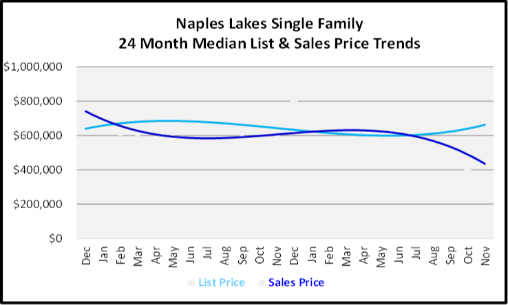 December 2019 Naples Real Estate Market Report Naples Lakes Single Family Homes Price Trends Graph