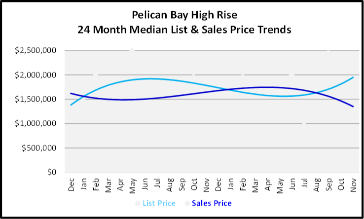 December 2019 Naples Real Estate Market Report Pelican Bay High Rise Price Trends Graph