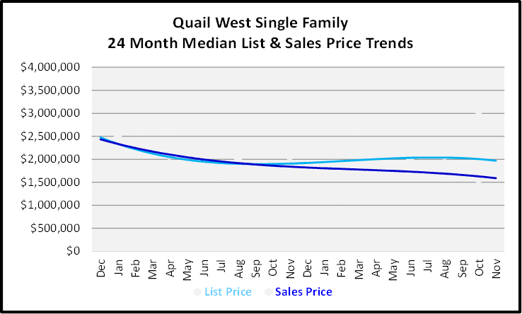 December 2019 Naples Real Estate Market Report Quail West Single Family Homes Price Trends Graph