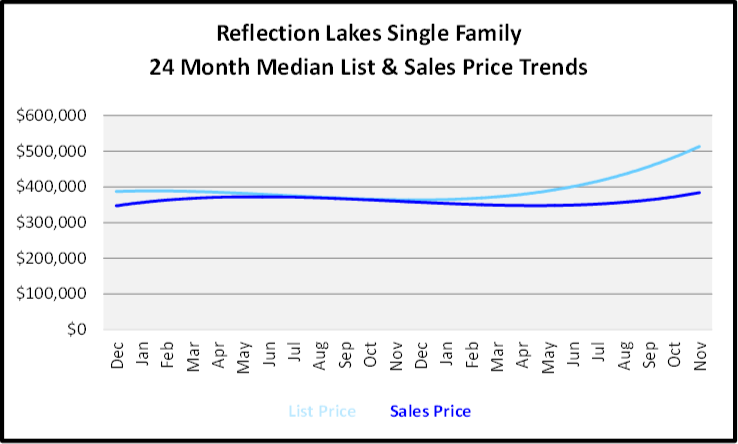 December 2019 Naples Real Estate Market Report Reflection Lakes Single Family Homes Price Trends Graph