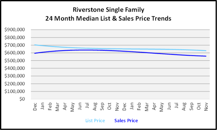 December 2019 Naples Real Estate Market Report Pelican Bay Single Family Homes Price Trends Graph