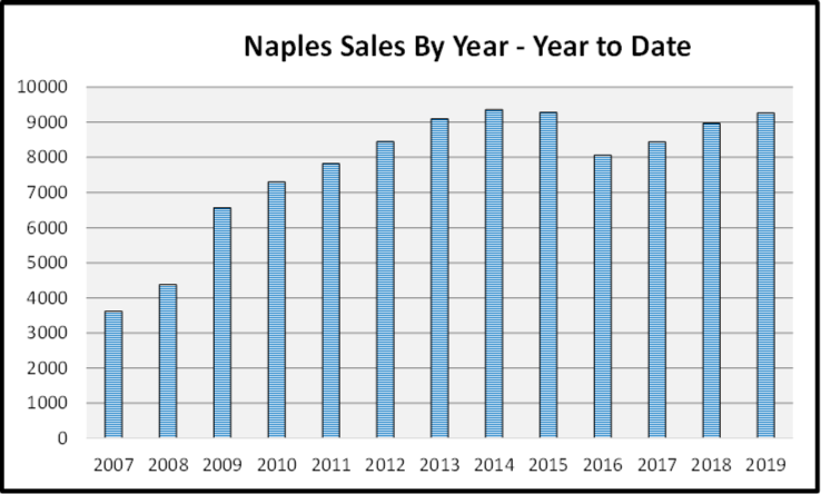 December 2019 Naples Real Estate Market Report Sales By Year Graph