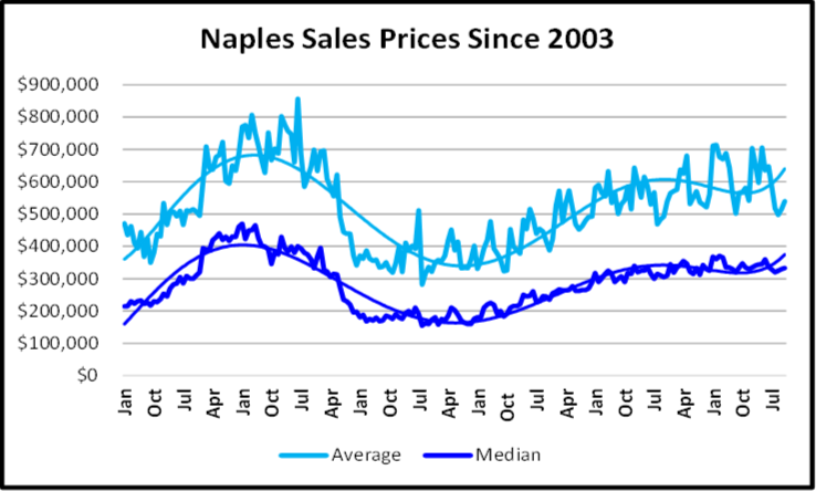 December 2019 Naples Real Estate Market Report Sales Price Graph 2003 to Present