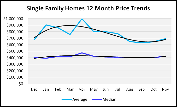 December 2019 Naples Real Estate Market Report Single Family Home Sales Price Graph