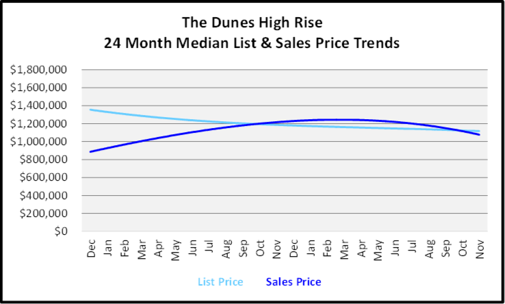 December 2019 Naples Real Estate Market Report The Dunes Single Family Homes Price Trends Graph