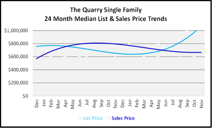 December 2019 Naples Real Estate Market Report The Quary Single Family Homes Price Trends Graph