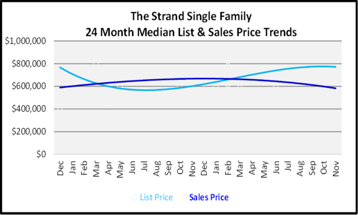 December 2019 Naples Real Estate Market Report The Strand Single Family Homes Price Trends Graph