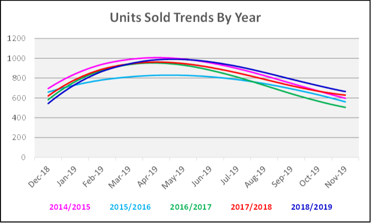 December 2019 Naples Real Estate Market Report Units Sold for the Last 5 years Graph by Year
