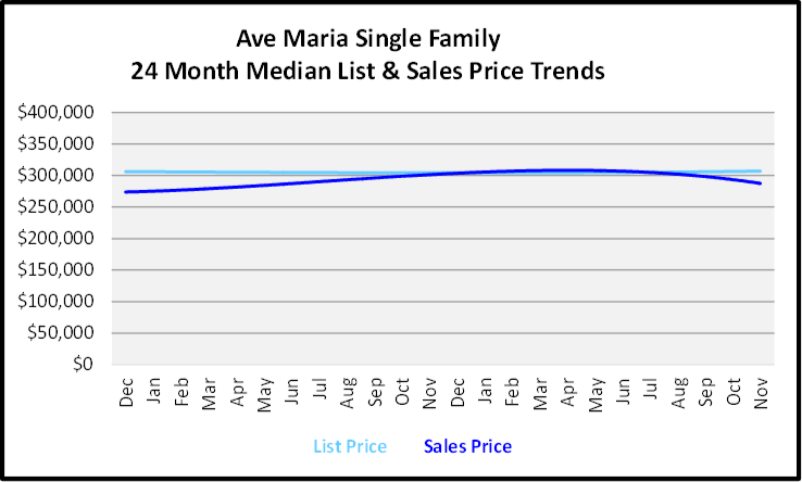 December 2019 Naples Real Estate Market Report Ave Maria Single Family Homes Price Trends Graph