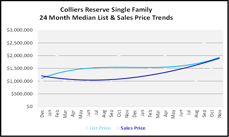 December 2019 Naples Real Estate Market Report Colliers Reserve Single Family Homes Price Trends Graph