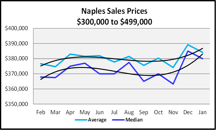 February 2020 Naples Real Estate Market Report $300,000 to $499,999 Sales Graph