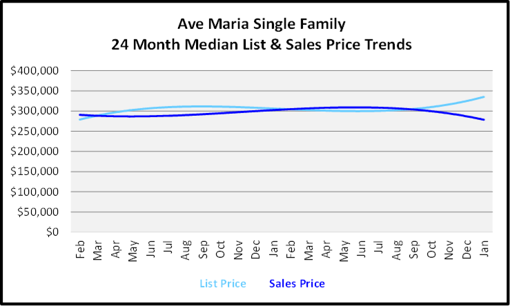 ebruary 2020 Naples Real Estate Market Report Ave Maria Single Family Homes List and Sales Price Trends Graph