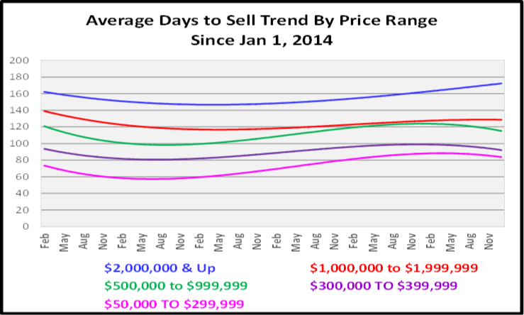 February 2020 Naples Real Estate Market Report Average Days to Sell Graph