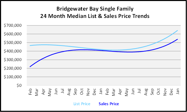 February 2020 Naples Real Estate Market Report Bridgewater Bay Single Family Homes List and Sales Price Trends Graph