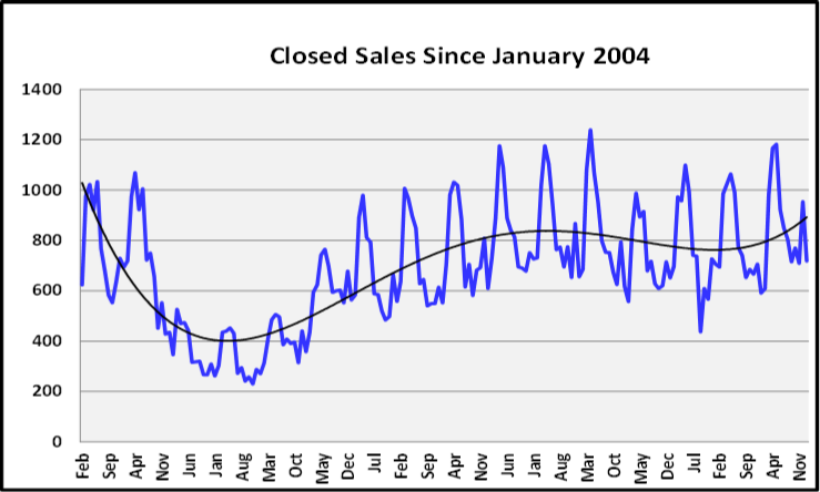 February 2020 Naples Real Estate Market Report Closed Sales Graph