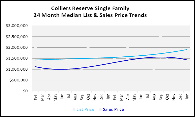 February 2020 Naples Real Estate Market Report Colliers Reserve Single Family Homes List and Sales Price Trends Graph
