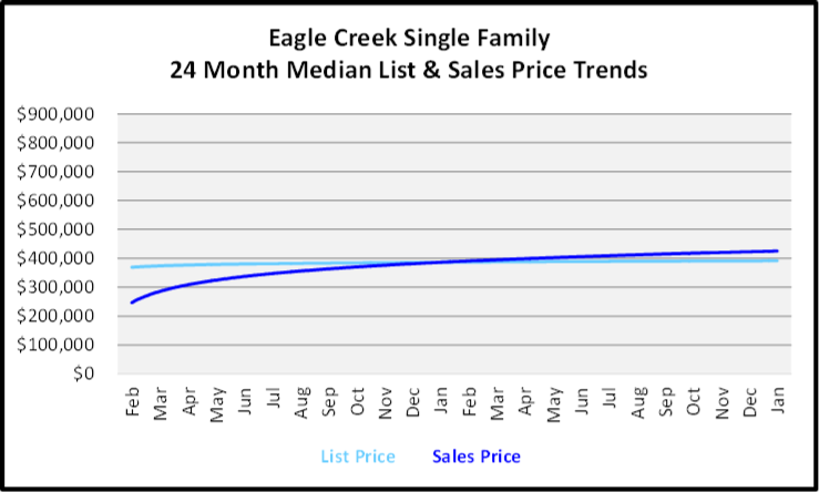 February 2020 Naples Real Estate Market Report Eagle Creek Single Family Homes List and Sales Price Trends Graph