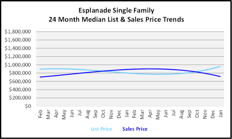 February 2020 Naples Real Estate Market Report Esplanade Single Family Homes List and Sales Price Trends Graph