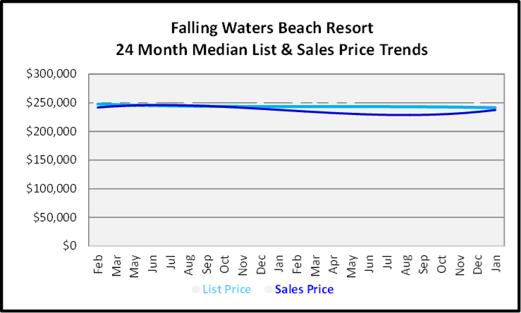 February 2020 Naples Real Estate Market Report Falling Waters Beach Resort List and Sales Price Trends Graph