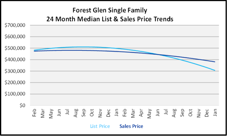 February 2020 Naples Real Estate Market Report Forest Glen Single Family Homes List and Sales Price Trends Graph