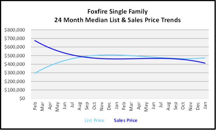 February 2020 Naples Real Estate Market Report Foxfire Single Family Homes List and Sales Price Trends Graph