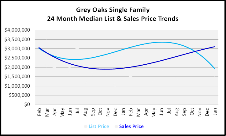 February 2020 Naples Real Estate Market Report Grey Oaks Single Family Homes List and Sales Price Trends Graph