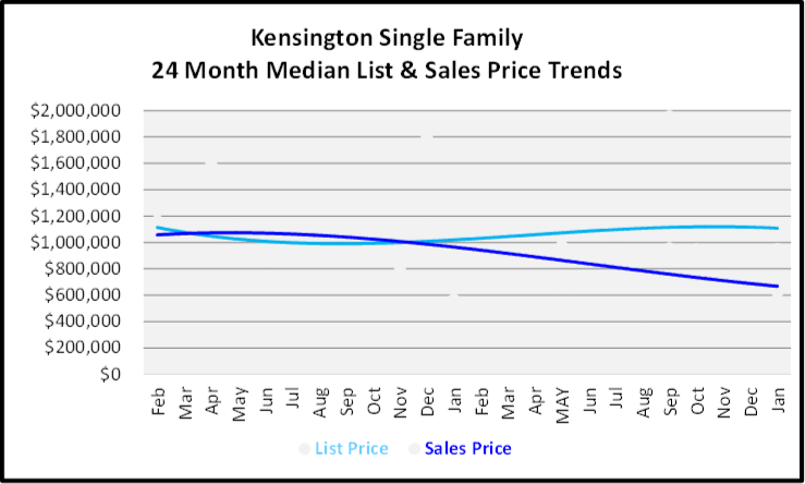 February 2020 Naples Real Estate Market Report Kensington Single Family Homes List and Sales Price Trends Graph