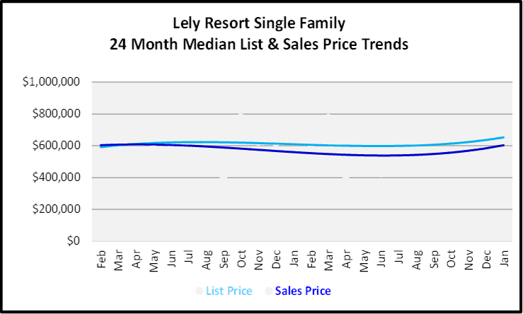 February 2020 Naples Real Estate Market Report Lely Resort Single Family Homes List and Sales Price Trends Graph