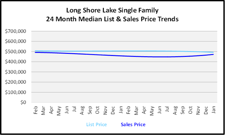 February 2020 Naples Real Estate Market Report Lonshore Lake Single Family Homes List and Sales Price Trends Graph