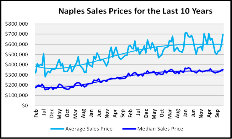 February 2020 Naples Real Estate Market Report Median Average and Sales Price Graph