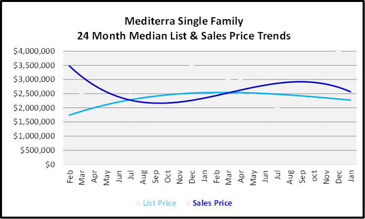 February 2020 Naples Real Estate Market Report Mediterra Single Family Homes List and Sales Price Trends Graph