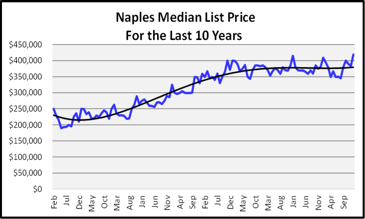 February 2020 Naples Real Estate Market Report Meidan List Price Graph