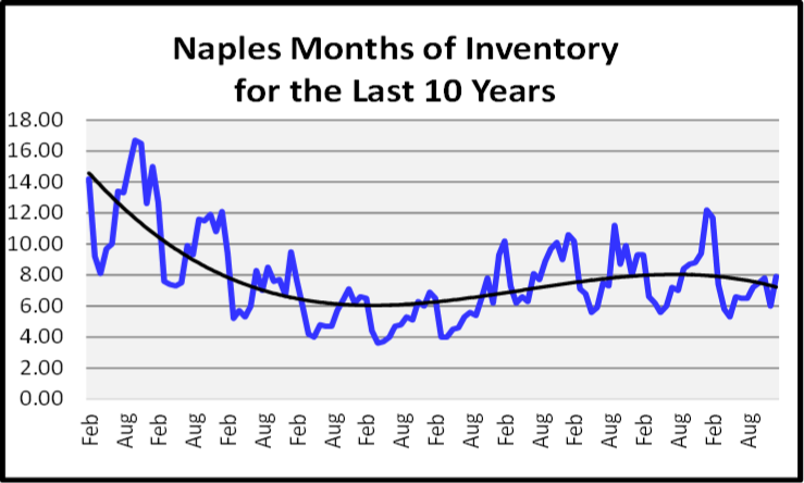 February 2020 Naples Real Estate Market Report Months of Inventory Graph