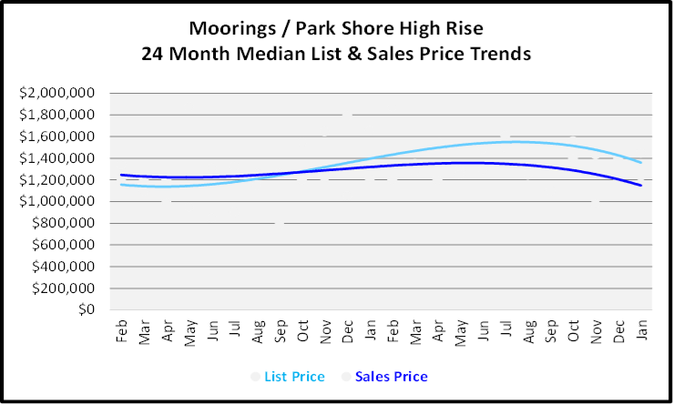 February 2020 Naples Real Estate Market Report Moorings-Park Shore High Rise Condos List and Sales Price Trends Graph