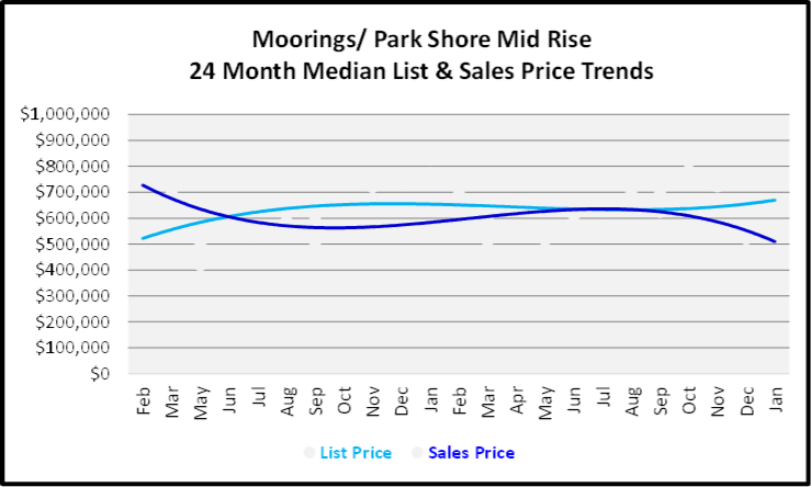 February 2020 Naples Real Estate Market Report Moorings-Park Shore Mid Rise Condos List and Sales Price Trends Graph