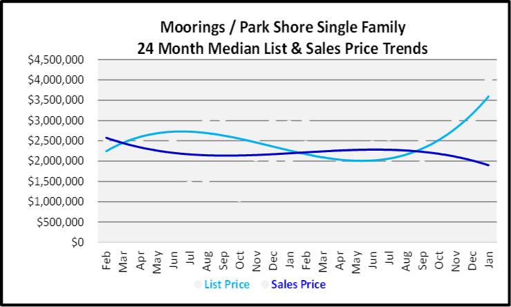 February 2020 Naples Real Estate Market Report Moorings-Park Shore Single Family Homes List and Sales Price Trends Graph