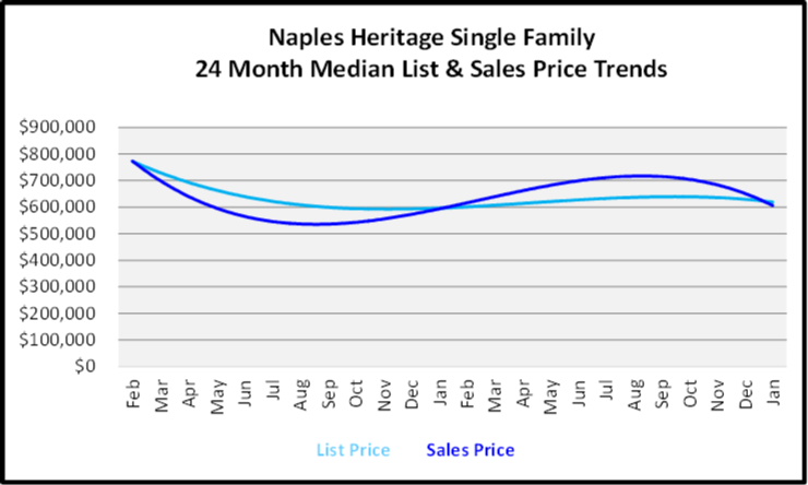 February 2020 Naples Real Estate Market Report Olde Cypress Single Family Homes List and Sales Price Trends Graph